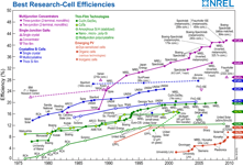 Confusing chart of solar cell efficiencies