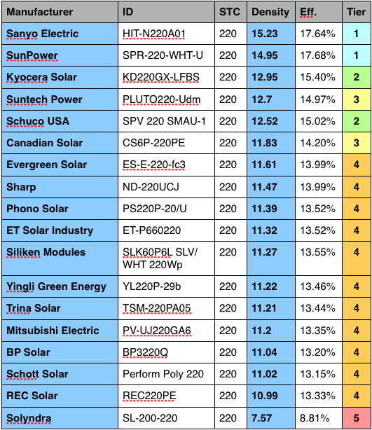 Solar panel efficiency comparison chart