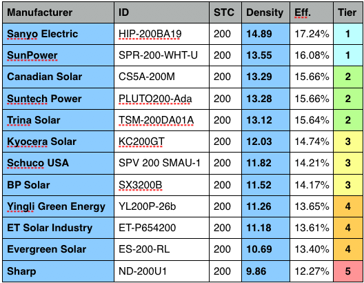 Compare the most efficicient solar panels on market
