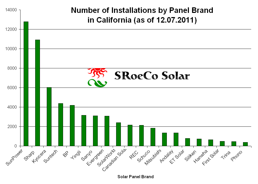 Sroeco solar page 2 of 4 most efficient solar and easy for Energy efficient brands