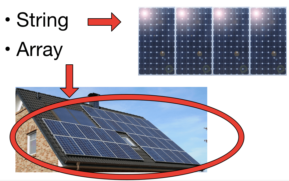 Image of 4 solar panels in a line which is a string and image of a many solar panels on a roof which is a solar array.