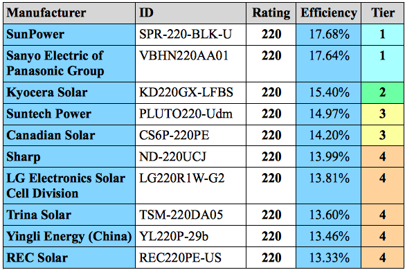 Char of most efficient solar panels rated at 220 watts.