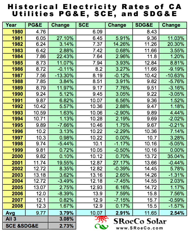 CA Historic Electric Rate Chart