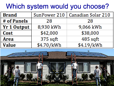 Solar Value Comparison Chart