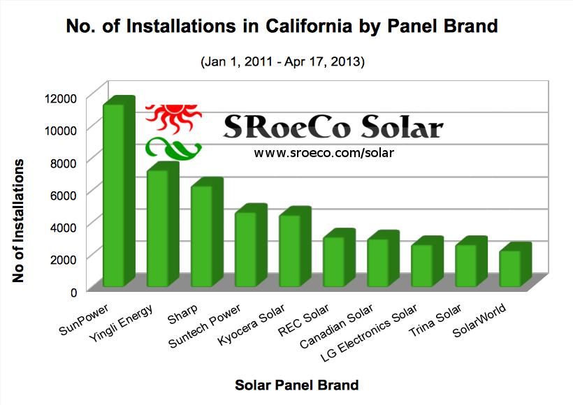 SRoeCo Solar - Most efficient solar and easy solar calculators