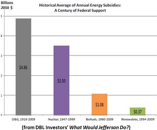 This is an image of a chart comparing fossil fuel subsidies to renewable energy subsidies.